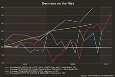 Germany's business morale brightest in nearly 6 years