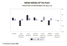 Mena region to be 3rd fastest growing vehicle market in 2017: BMI Research