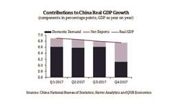 China may prioritise financial stability over growth in 2018: QNB