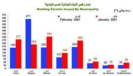 1,294 new building permits issued in February: PSA