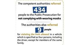 434 referred to prosecution for not wearing masks, 9 for breaching car limit rule