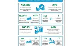 MoPH reports 460 new Covid-19 cases, 293 recoveries and one death
