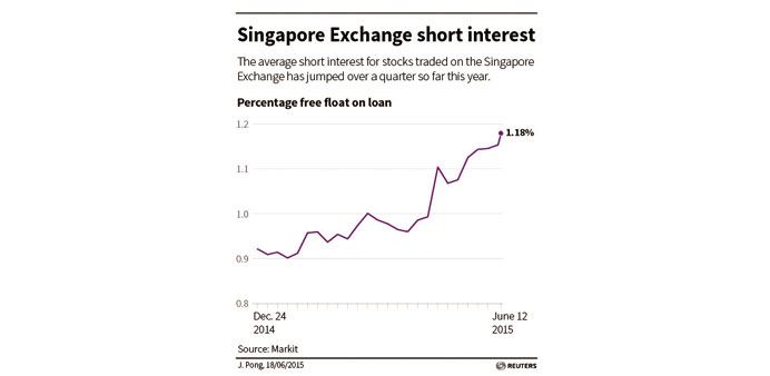 Short-sellers descend on Singapore stock market