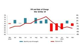 Qatar's producer price index declines 1.9% compared to that in February