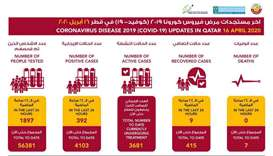 MoPH announces 392 new coronavirus cases, 9 recoveries