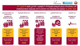 Qatar records 345 new cases of Covid-19, 46 more recoveries and one death