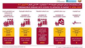 Qatar records 440 new cases of coronavirus, 8 recoveries