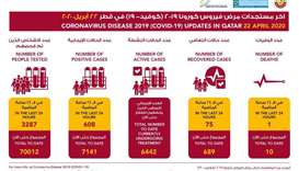 MoPH announces the registration of 608 new confirmed cases