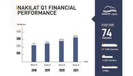 Nakilat remained committed in achieving its vision and continued to deliver robust financial perform