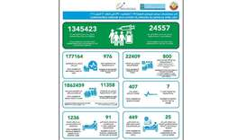 Qatar Thursday reports 800 new Covid cases, 7deaths