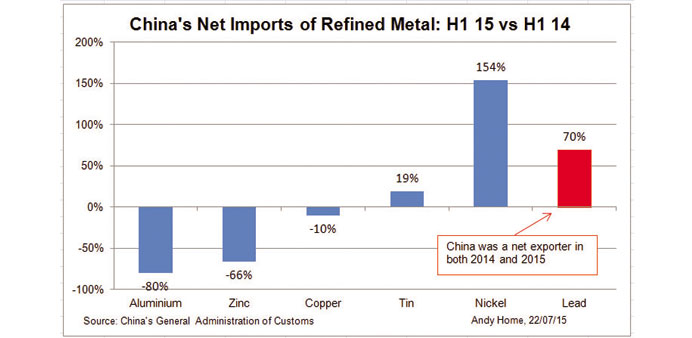 Nickel bucks the trend of slower Chinese metal imports