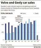 China's Geely cars think big with Volvo makeover