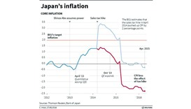 Japan consumer prices fall for second month
