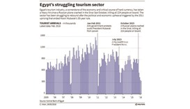 Egypt first-half GDP growth slumps to 4.5% from 5.5% in previous year