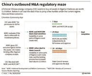 Simpler merger code to boost China's M&As