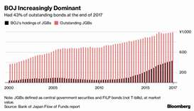 How BoJ crushed trading in Japan's $10tn bond market