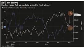 Indian markets get reality check