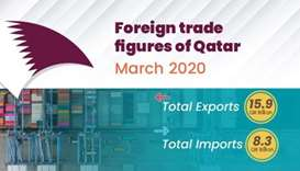 Private sector exports reach QR1.94bn in March, says Qatar Chamber report