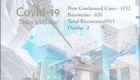 Covid-19: 1732 new cases, 2 deaths Saturday as total recoveries reach 8513