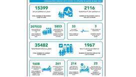 3 deaths, 1967 new cases of coronavirus in Qatar, 2116 recoveries