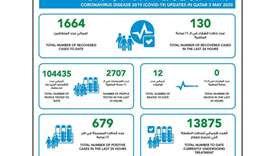 MoPH announces 679 new coronavirus cases, 130 recoveries