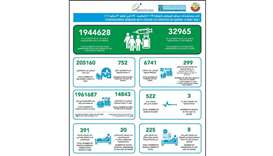 MOPH reports 299 new Covid-19 cases, 752 recoveries