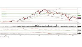 Technical analysis of the QSE index