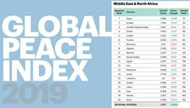 Global Peace Index