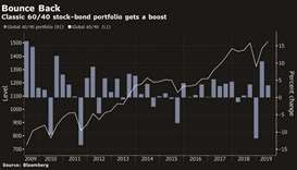 Oil, gold, stocks and bonds post best combined rally since 2011