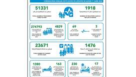 MoPH reports 1476 new cases, 1918 recoveries and 3 deaths