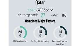 Qatar continues to top MENA region in Global Peace Index