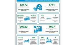 Qatar announces 1097 new coronavirus cases, 1711 recoveries and two deaths