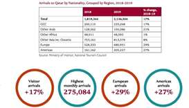 Qatar welcomed more than 2.1mn visitors in 2019
