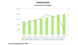 Tourist  arrivals 'to cross 3mn this year'