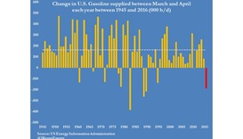 US gasoline consumption shows surprise fall in April