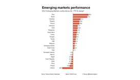 EM currencies and stocks drift lower