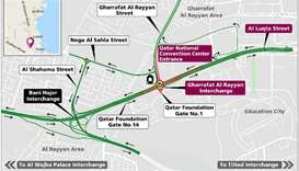 Partial Closure of Gharrafat Al Rayyan Interchange and Al Luqta Service roads