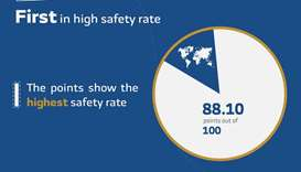 Qatar continues lead as world's safest country: Numbeo Index