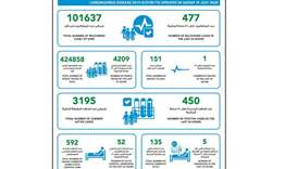 450 new cases of coronavirus in Qatar, 477 recoveries and one death