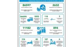 894 new cases of coronavirus in Qatar, 2632 recoveries and 3 deaths