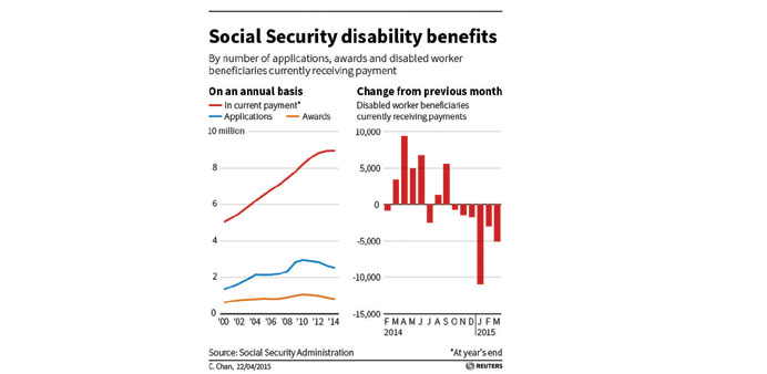 US labour market set for recovery as disability rolls fall
