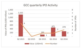 IPO performance remains 'muted' in GCC region, says PwC