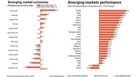 EM assets rise as tensions between North Korea, US ease