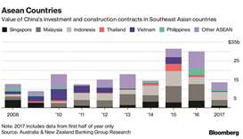 China raising its share of SE Asia infrastructure pie
