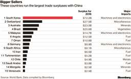 China's not running a trade surplus with every nation on earth