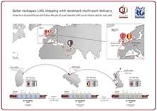 Qatargas, RasGas successfully complete first LNG co-loading for split delivery