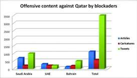 Siege nations-owned media strain to defame Qatar: QMC