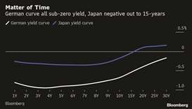 Japan lines up to join Germany in all-negative yield curve club