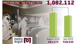 More than 1mn people use Doha Metro in last two months