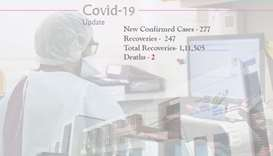 Covid-19: 277 new cases, two deaths, 247 recoveries Saturday in Qatar